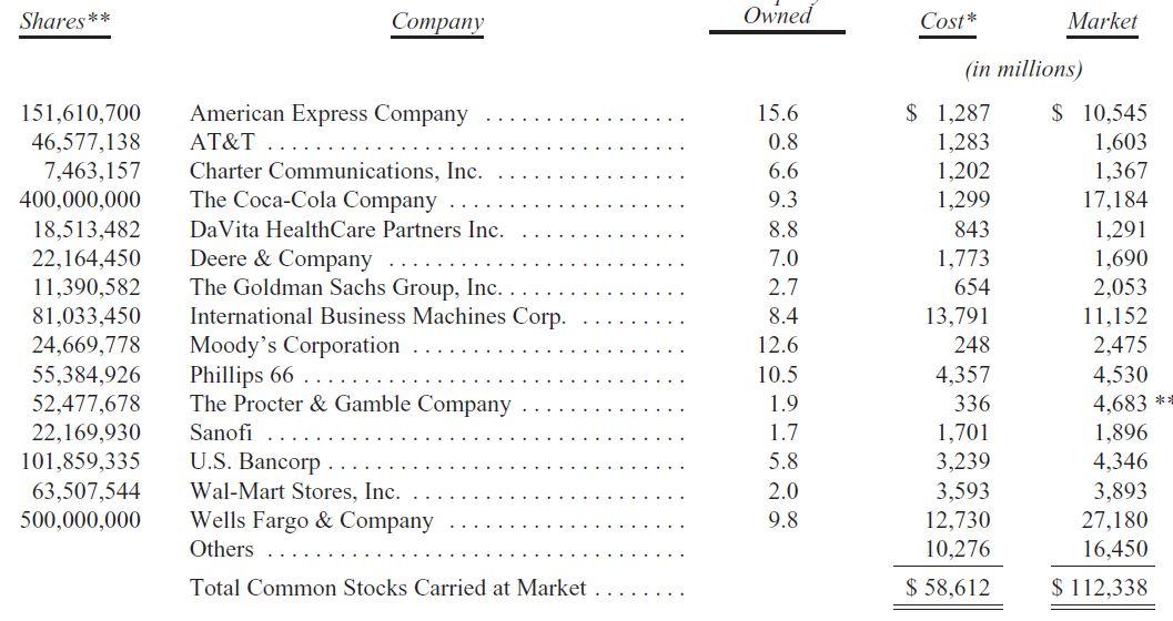 Portafoglio Berkshire di Buffett