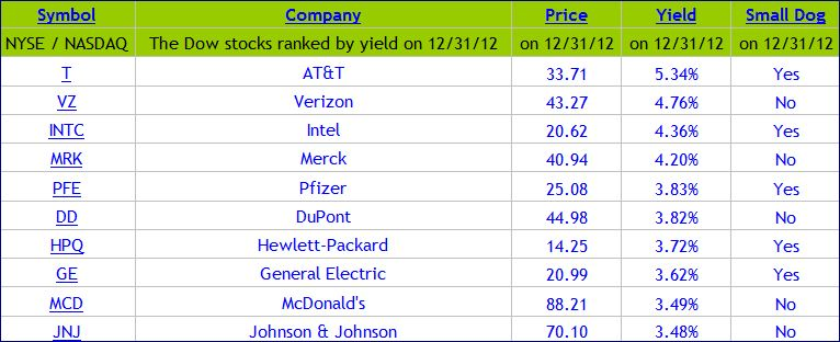 Tabella definitiva Dog of the Dow 2013
