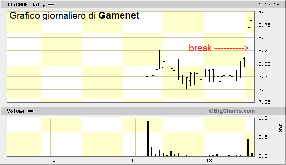 Come sfruttare il break out su Gamenet !