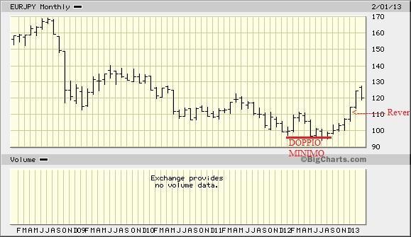 Eur/Yen