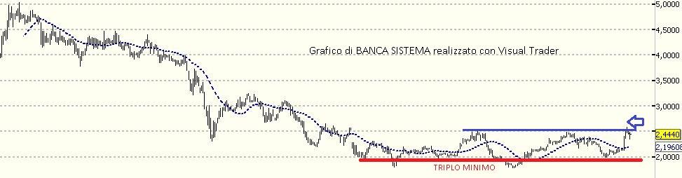 Che fare con Banca Sistema ?