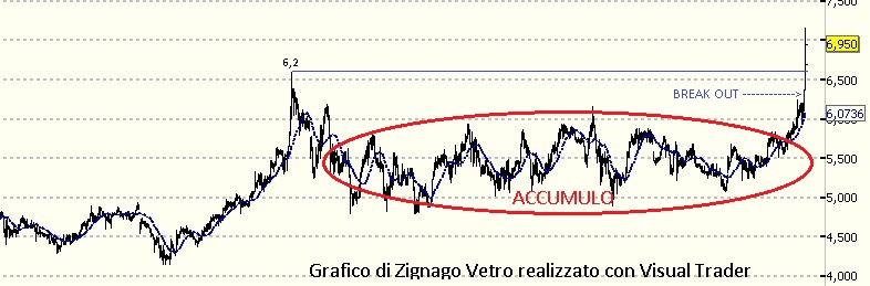 Perchè Zignago può schizzare ancora più in alto?