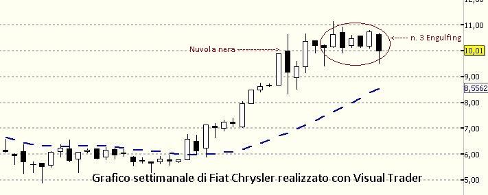 Perchè Fiat potrebbe scendere ?