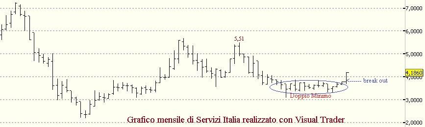 Perchè è il momento buono per Servizi Italia ?