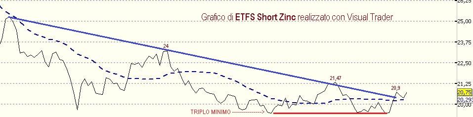Inizia il conto alla rovescia su ETFS Short Zinco