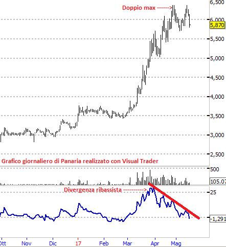 Perchè Panaria potrebbe essere presto bersagliata dalle vendite?