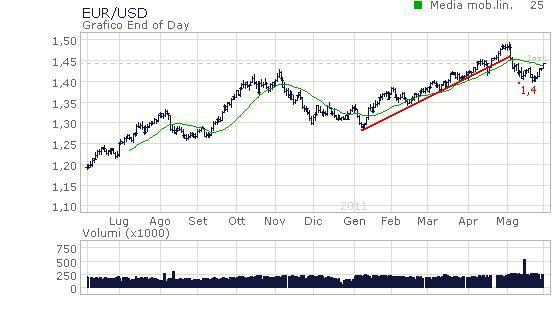 Eur/Yen, Eur/Usd, Usd/Chf
