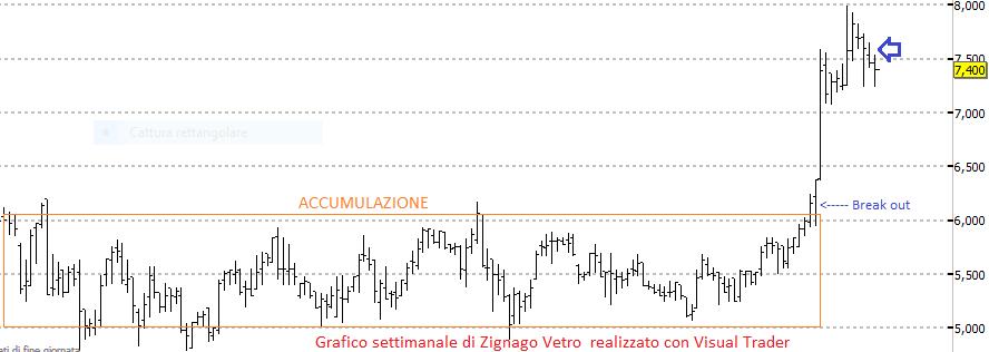 Perchè il grafico di Zignago è così eccezionale ?