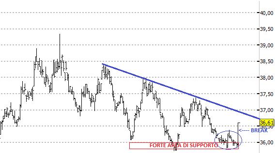 ETF Short Bund