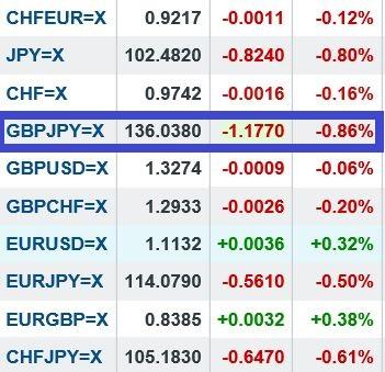 GBP JPY per la 4^ volta