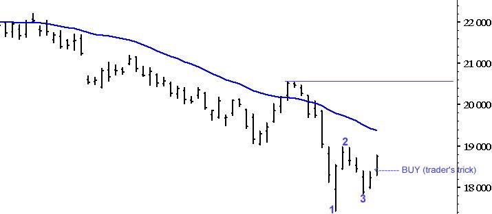 Trader's Trick su FTSE/MIB