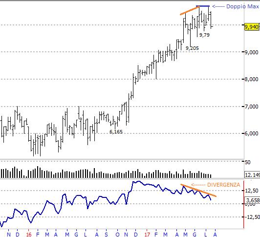 Scopri perchè il trend di Cnh è ormai agli sgoccioli !