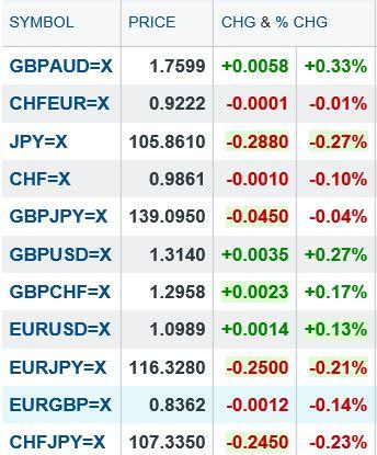 Aggiornamento di GBP AUD