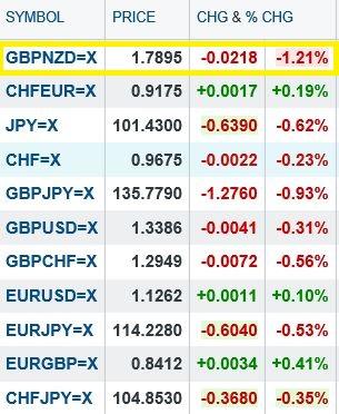 Battaglia tra GBP e NZD