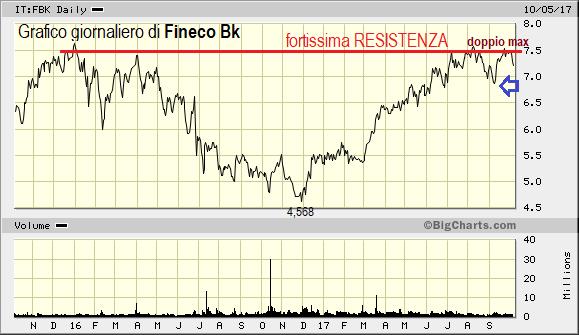 Perchè il trend rialzista di Fineco è ormai agli sgoccioli ?