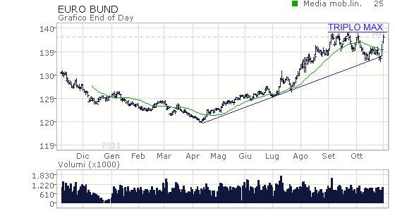 Spread BTP-Bund