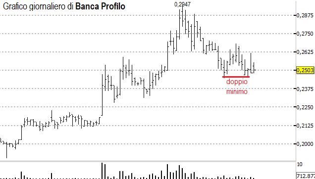 Perchè Banca Profilo ?
