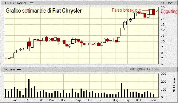 Falsi break out in azione su Fiat Chrysler e Ferrari !