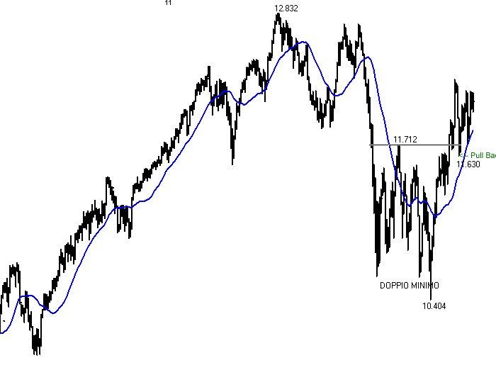Dow Jones Ind.