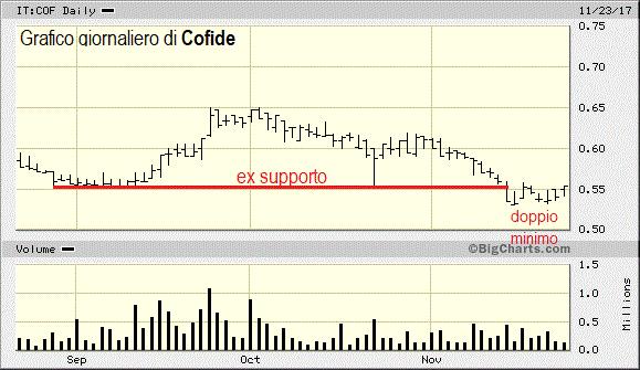 Dopo Rcs: falso break down anche su Cofide ?