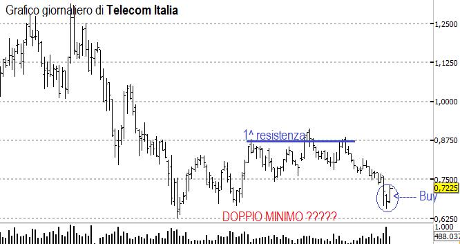 Scopri i due motivi che mi spingono a comprare Telecom