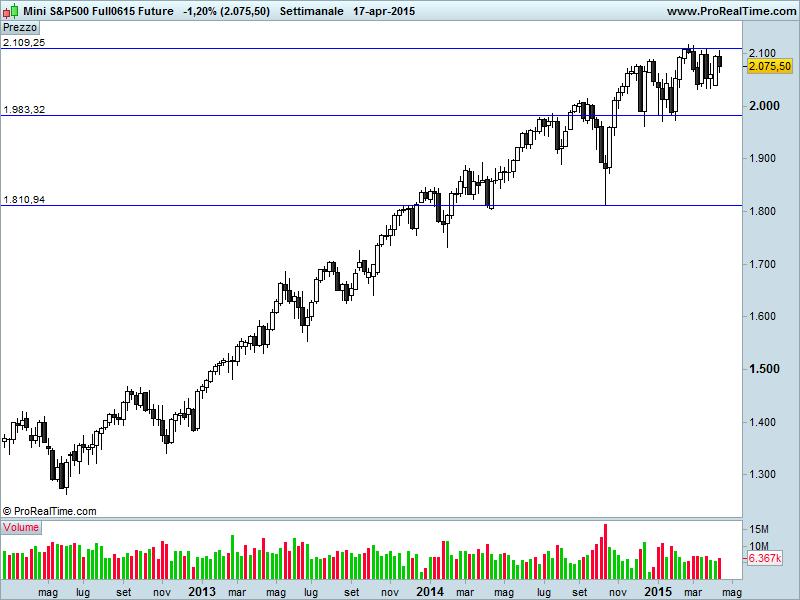 S&P 500…dove eravamo rimasti!