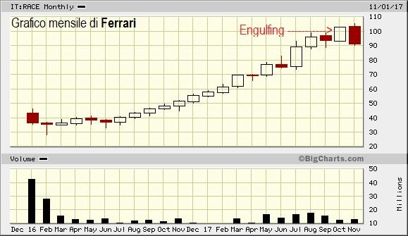 Perchè Ferrari può scendere ?