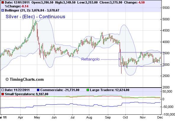 Dow, Oro, Argento