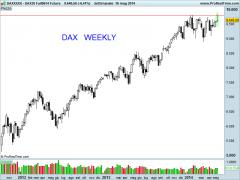 DAX30 Full0614 Future