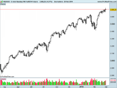 E-mini Nasdaq 100 Full0314 Future