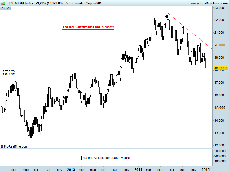 FTSE MIB…TREND WEEKLY ANCORA SHORT (PARTE TERZA)!!