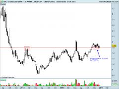 LYXOR UCITS ETF FTSE ATHEX LARGE CAP