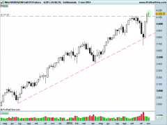 Mini NASDAQ100 Full1214 Future