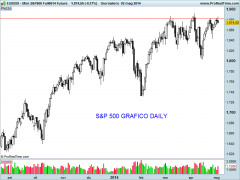 Mini S&P500 Full0614 Future