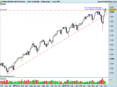 Mini S&P500 Full1214 Future