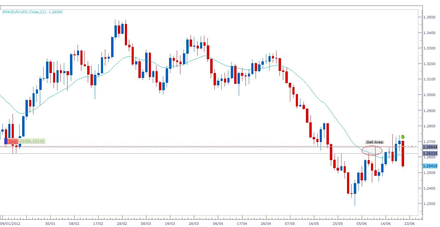 STOP IN PARI SULLO SHORT EUR/USD