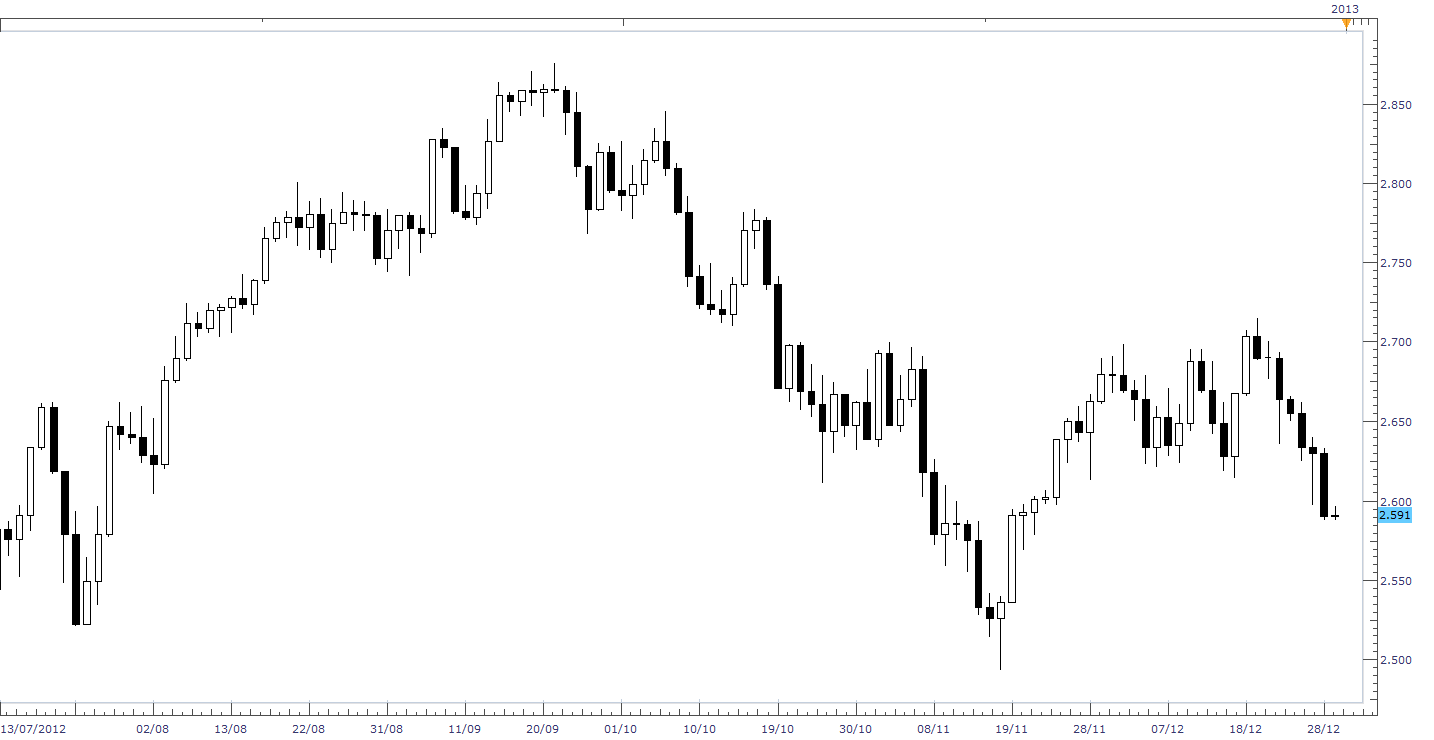 POSSIBILE SHORT COPPER