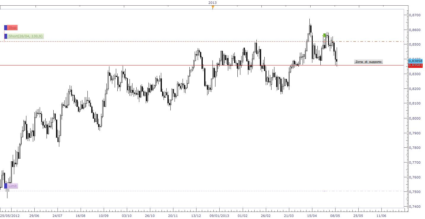 ATTENZIONE AL CAMBIO USD/CAD
