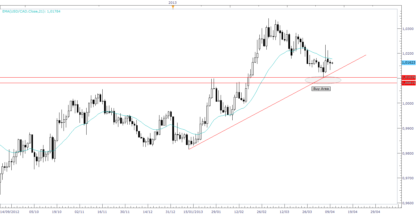 POSSIBILE LONG USD/CAD